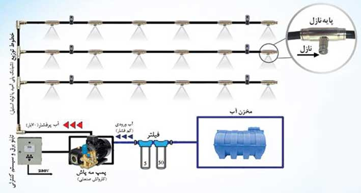 سیستم مهپاش